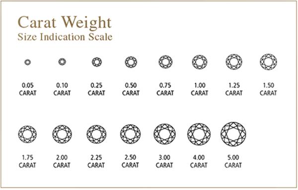 carat_weight
